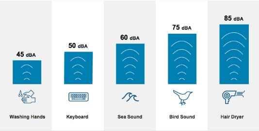 Level of Noise Honda Generator