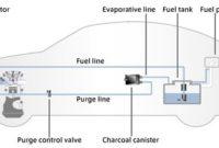 Evaporation Emission Control System
