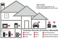 Carbon Monoxide - What is that