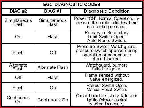 Lennox Furnace Light Codes