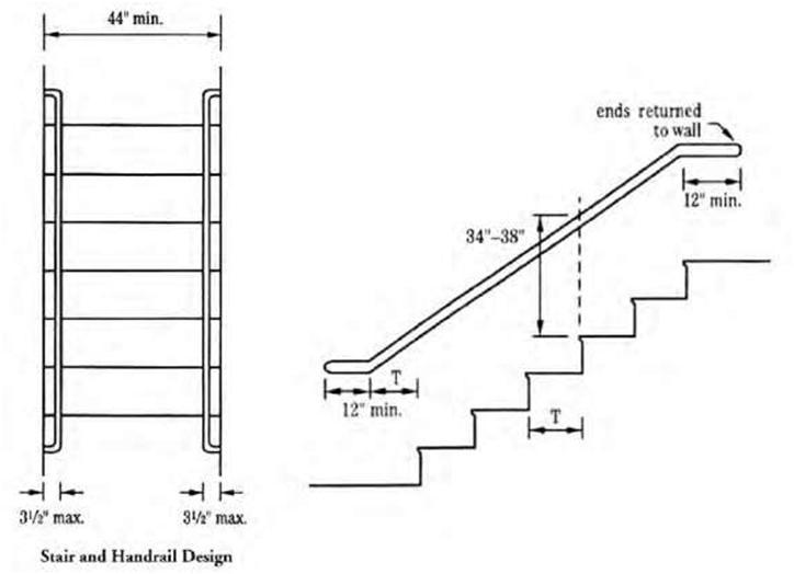 Minimum Stair Width Commercial